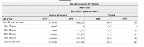 Canada arthritis study